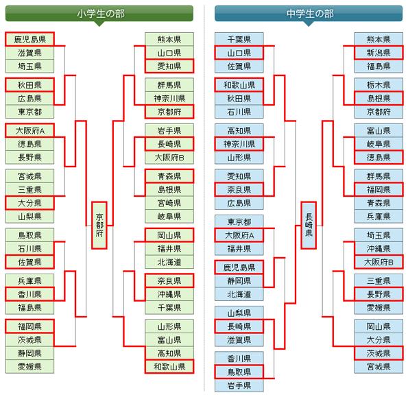 第5回全日本都道府県対抗少年剣道優勝大会 トーナメント表
