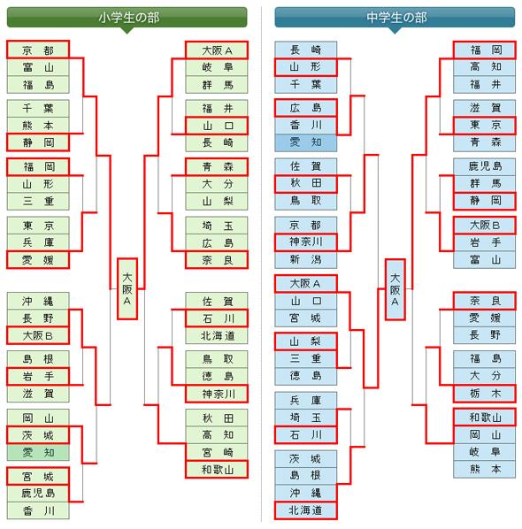 第6回全日本都道府県対抗少年剣道優勝大会