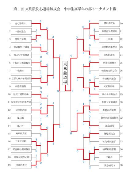第1回愛知洗心道場錬成会 小学生高学年の部トーナメント戦