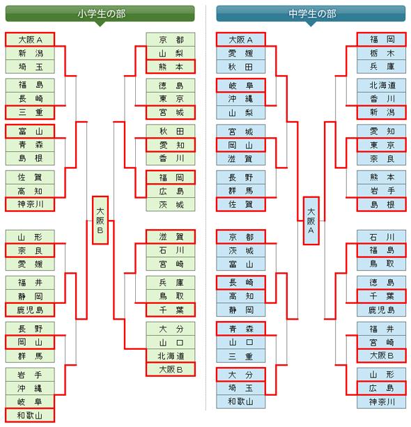 第7回全日本都道府県対抗少年剣道優勝大会