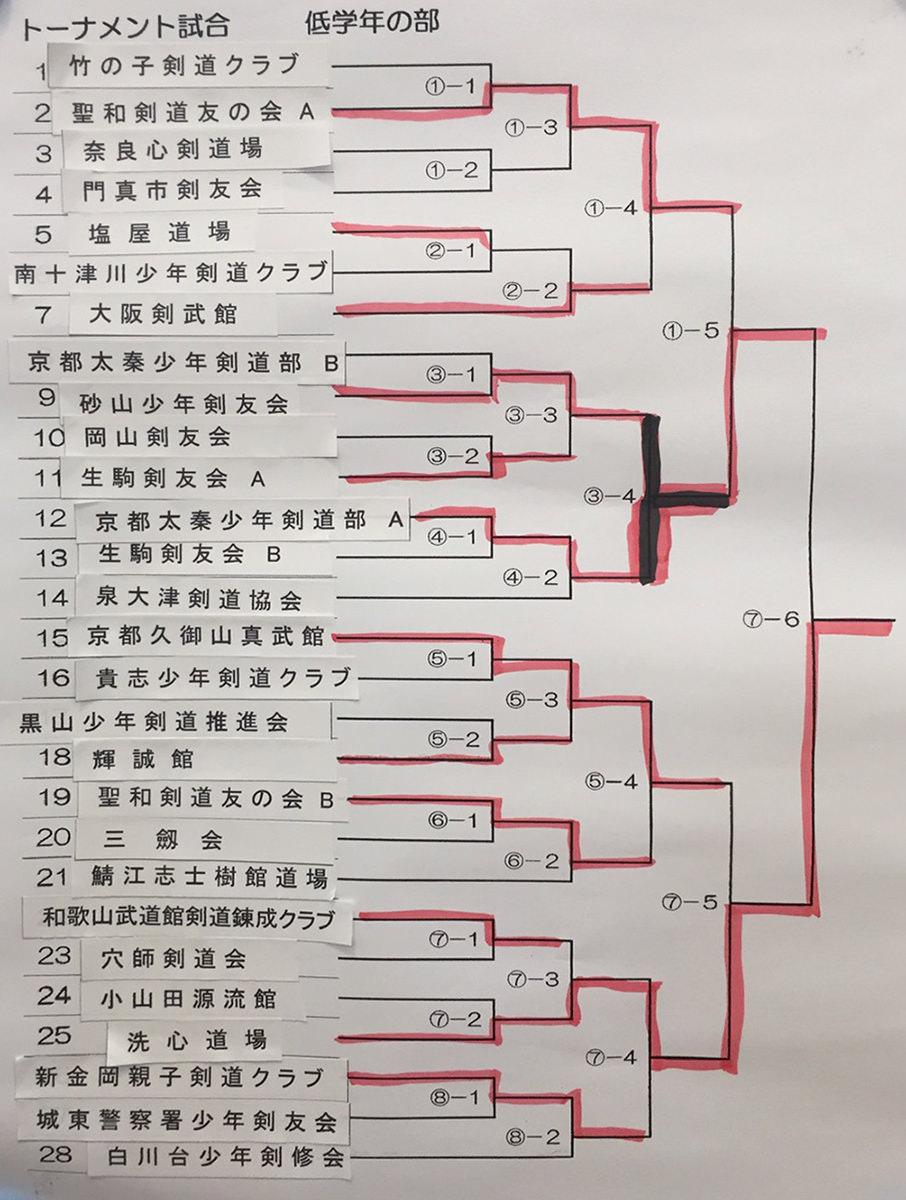 三劔会稽古会トーナメント